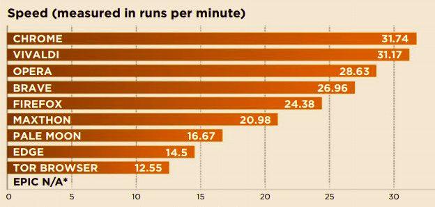 Test velocidad navegadores Brave y Firefox