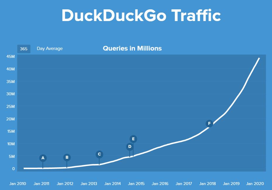 Crecimiento DuckDuckGo